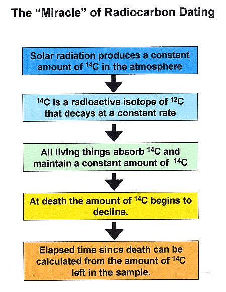 radiocarbon dating graphic